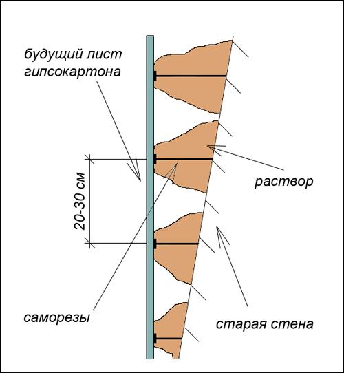 vyravnivanie-sten-gipsokartonom_1
