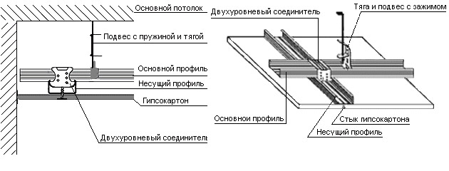 dvuhurovnevye-potolki-montazh_4