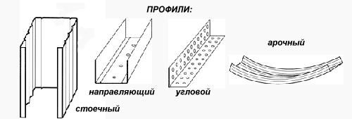 metallicheskiy-profil-dlya-gipsokartona_3